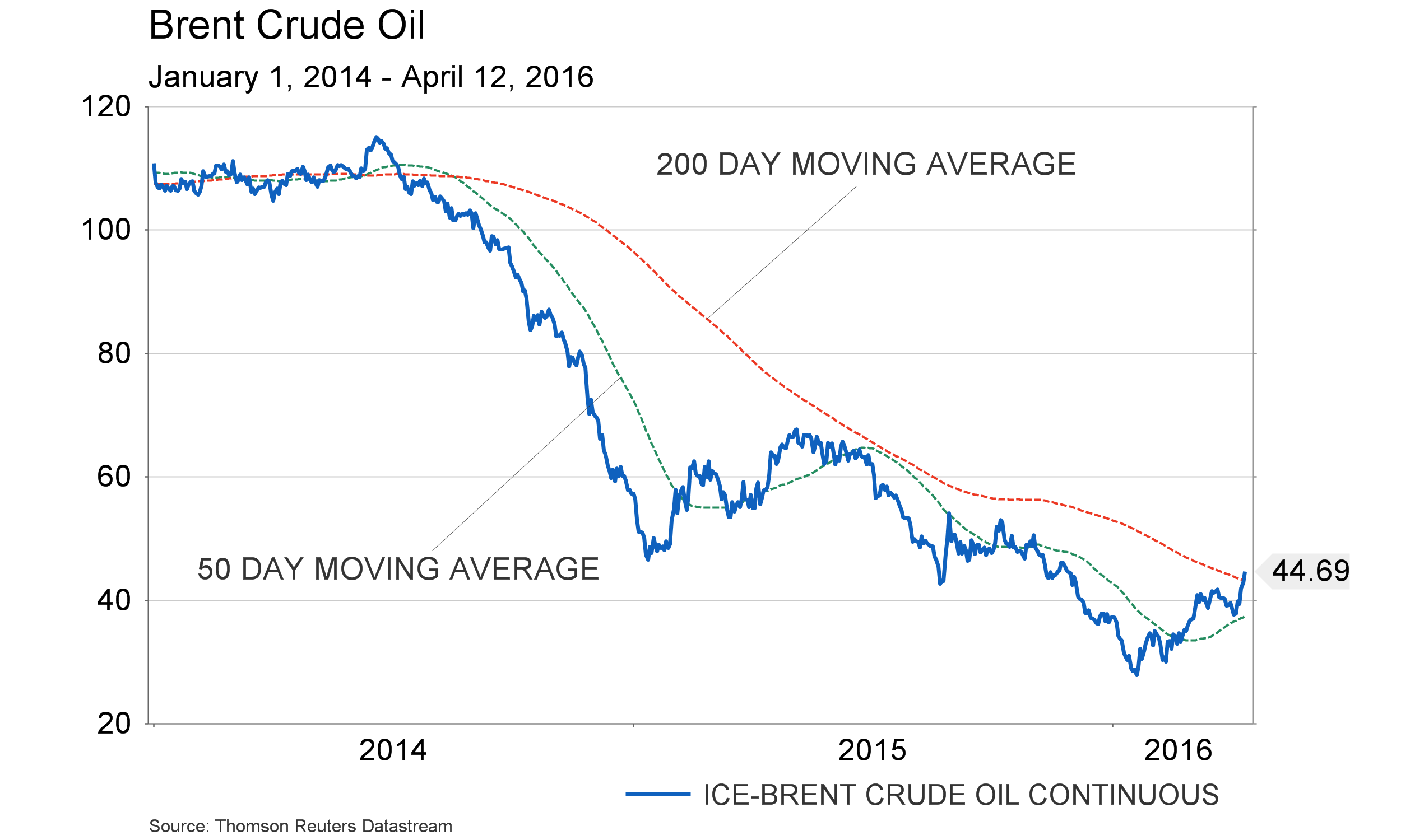 April 14, 2016 - Brent Crude Oil 2014 - with moving average