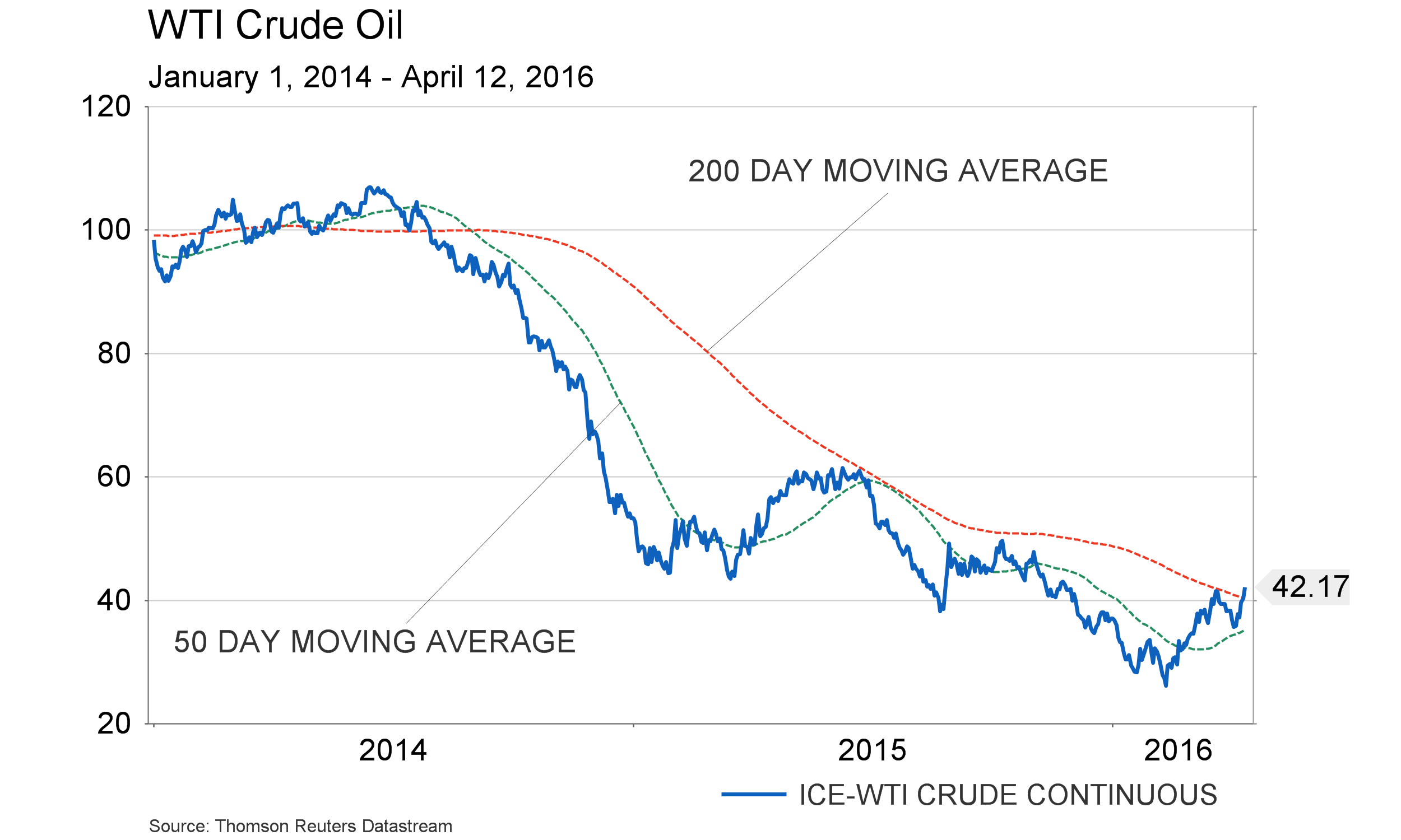 April 14, 2016 - WTI Crude Oil 2014 - with moving average