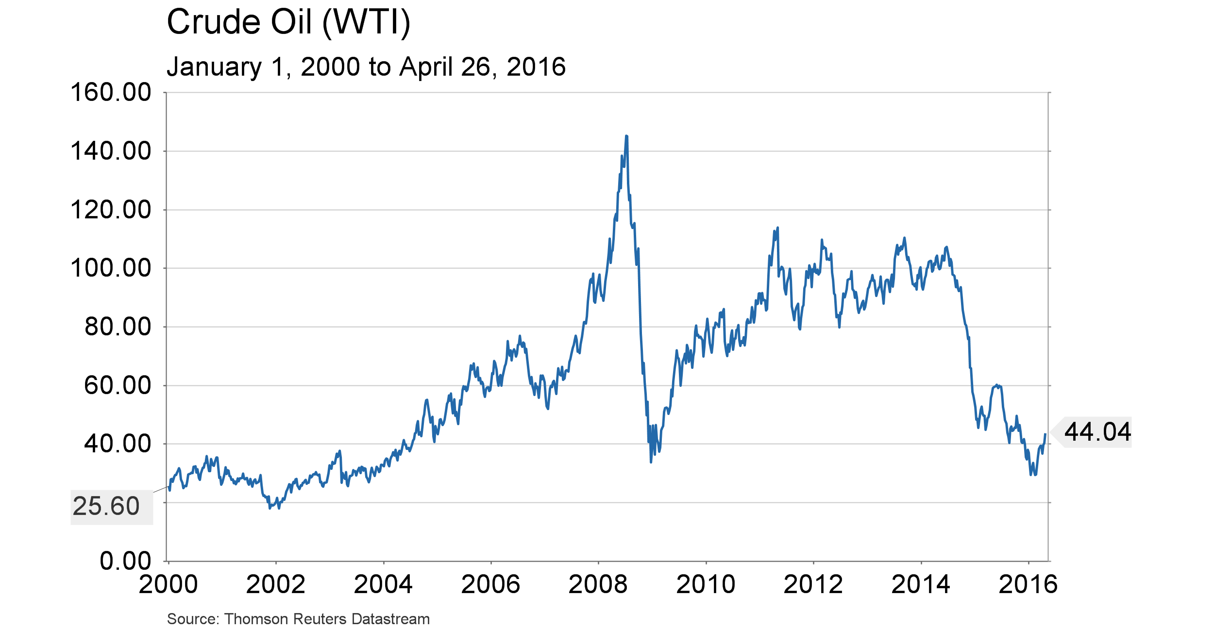 Conference Call charts - WTI - this millenium